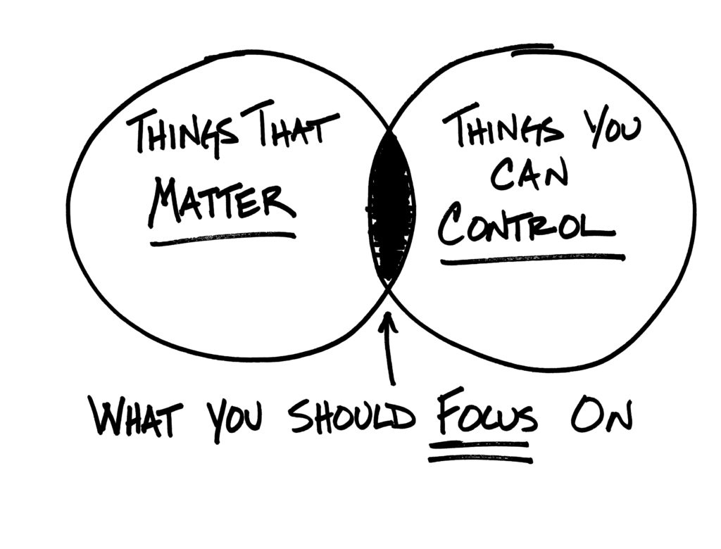 illustration of a venn diagram with things that matter on one side, thinks you can control on another and what you should focus on in the middle