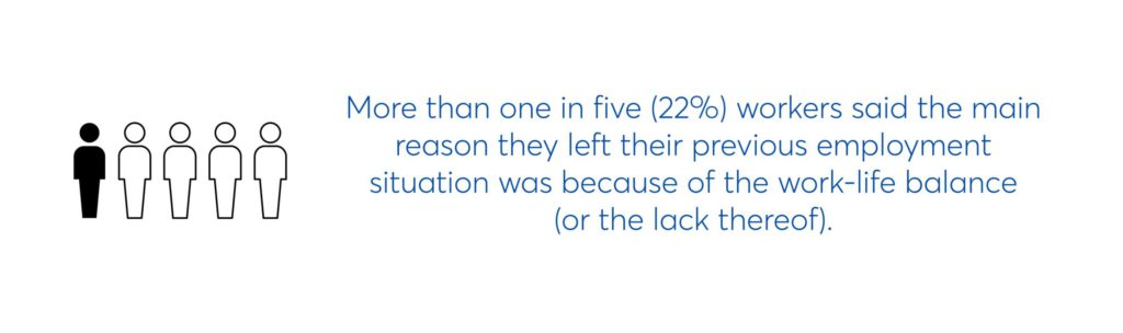 more than one in five (22%) workers said the main reason they left their previous employment situation was because of the work-life balance (or lack thereof)