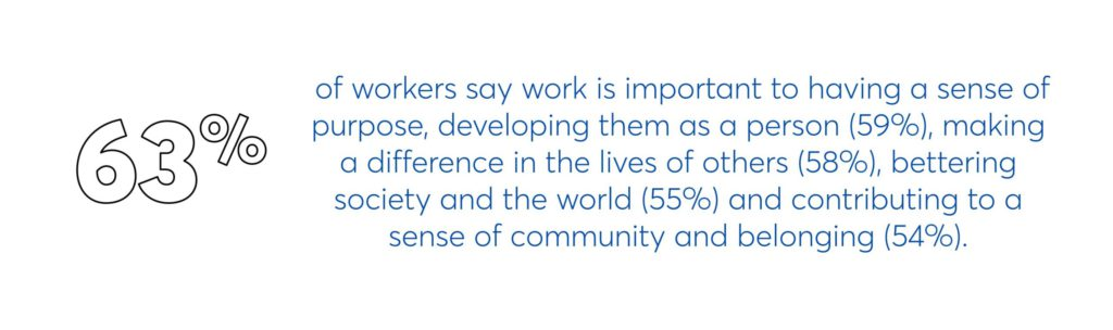 63% of workers say work is important to having a sense of purpose, developing them as a person (59%), making a difference in the lives of others (58%), bettering society and the world (55%) and contributing to a sense of community and belonging (54%).